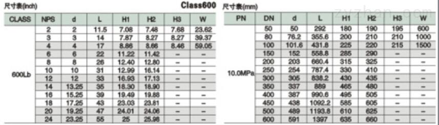 Q61F/H/Y加长杆埋地式全焊接球阀外形尺寸