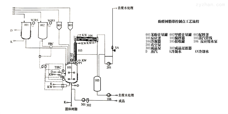 酚醛树脂带控制点的工艺流程及原料选择